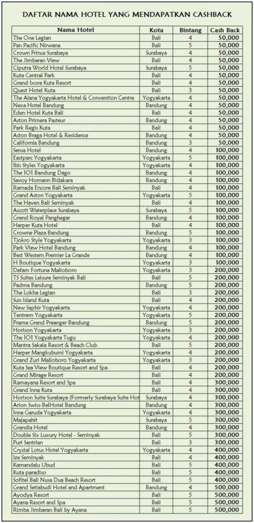 daftar harga hotel